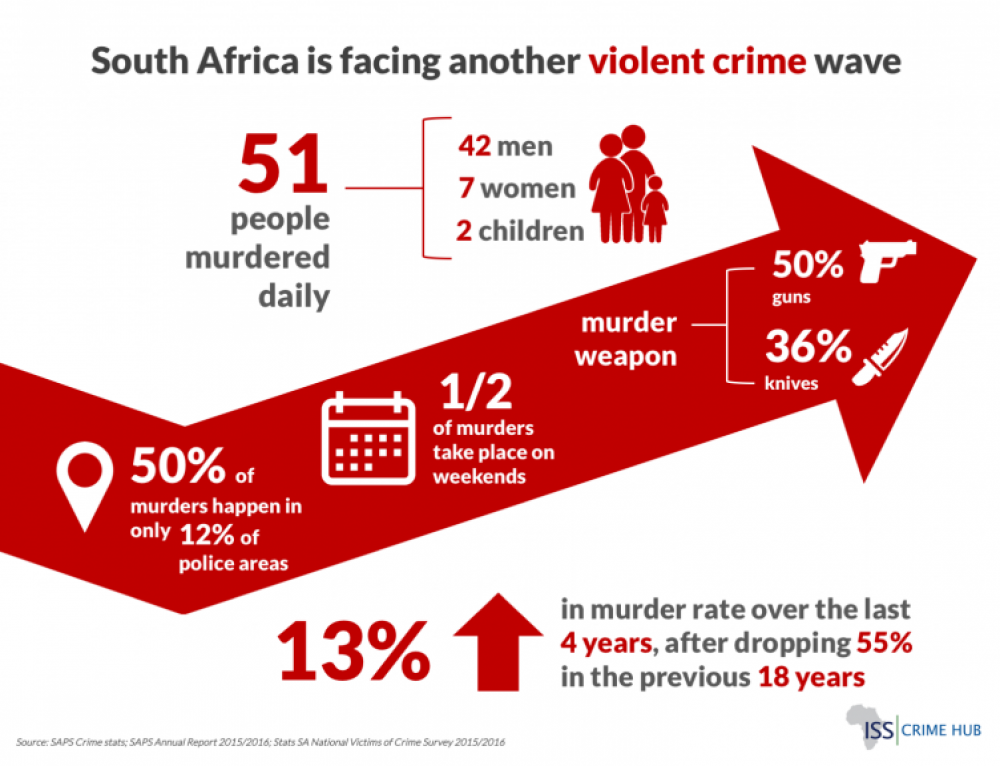 SA facing another Crime Wave